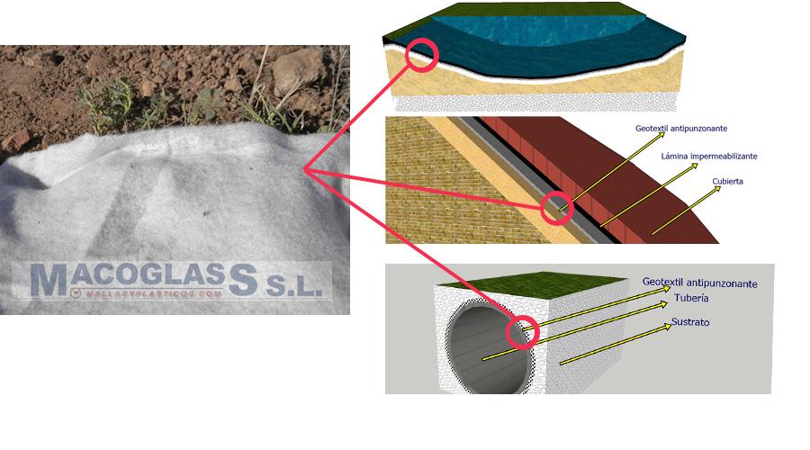 aplicaciones geotextil antipunzonante