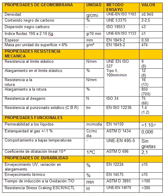 Lámina de polietileno 0,5mm (Galga 2000)
