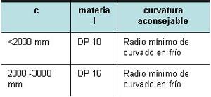 danpalon_aplicacion_boveda_esquema
