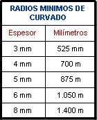 policarbonato_valores_curbados