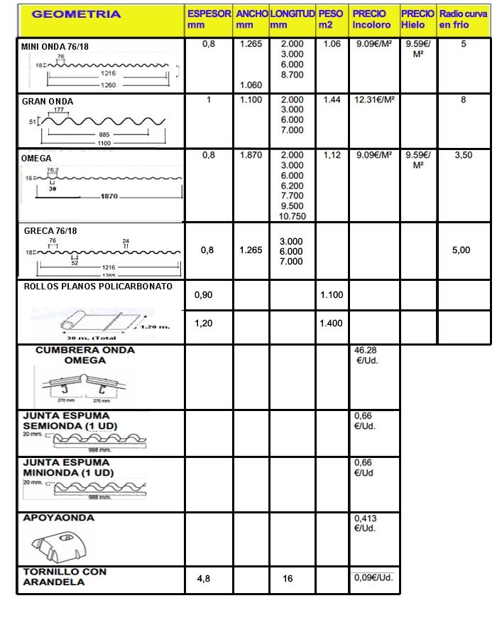 Placa ondulada macoglass - Planchas de policarbonato precios ...